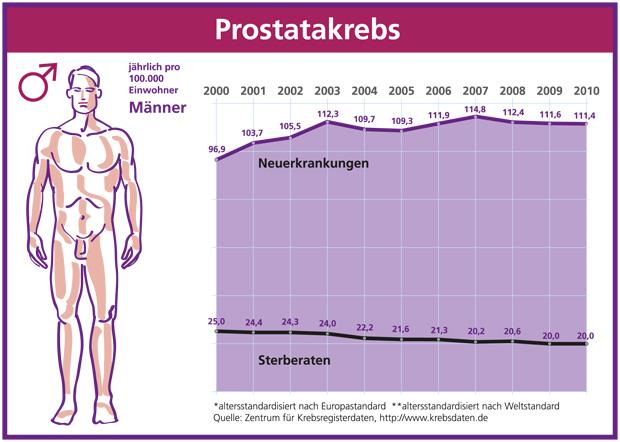 Grafik zu Prostatakrebs in Deutschland