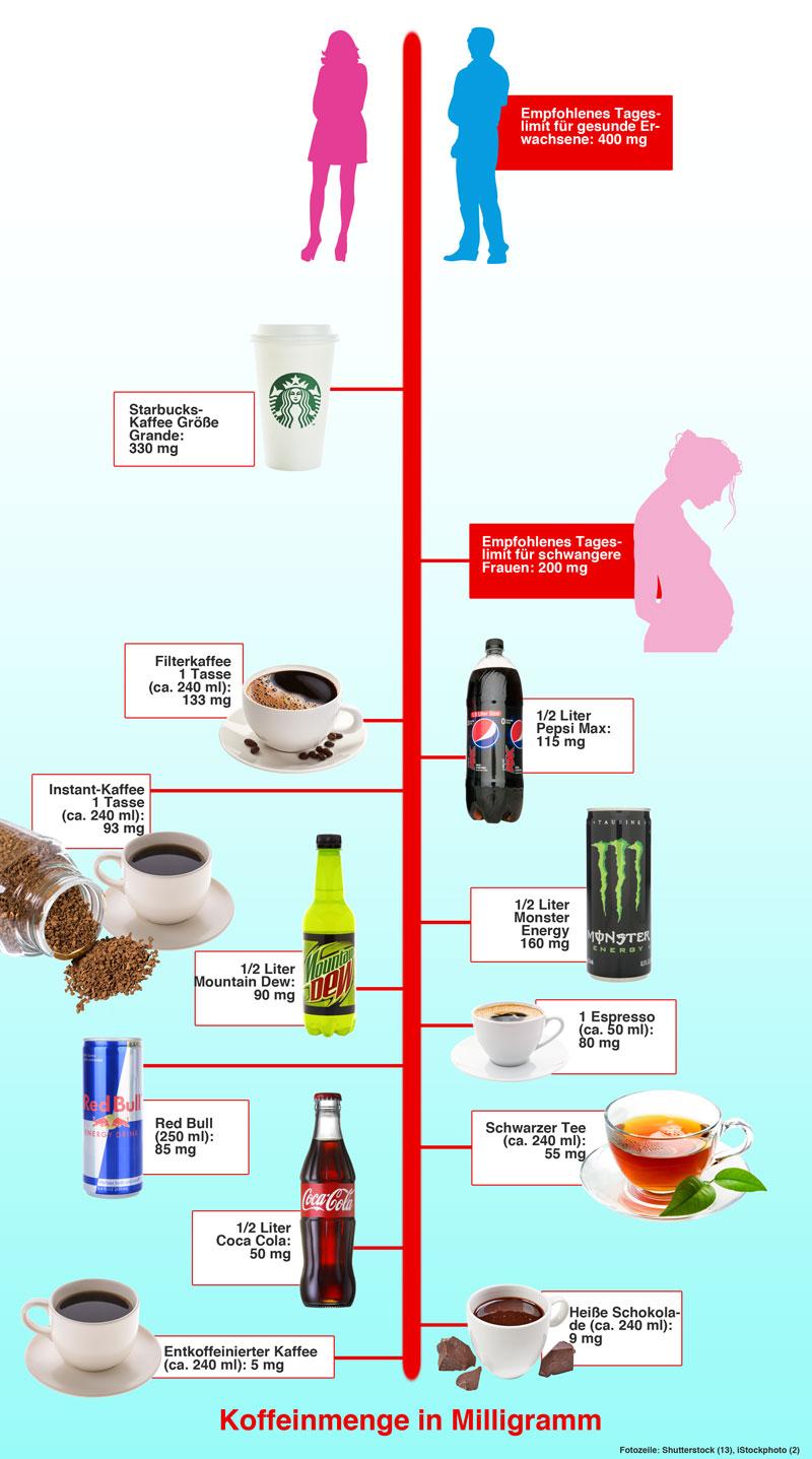Tabelle: Wieviel Koffein hat welches Getränk?